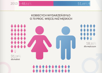 Polskie kobiety stawiają na rozwój