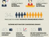"""Polki chcą się rozwijać zawodowo.  Wyniki raportu Pracuj.pl """"Wygoda kontra rozwój"""""""