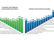 BIG InfoMonitor: 800 tys. osób nie zapłaciło rachunków na 3 mld zł